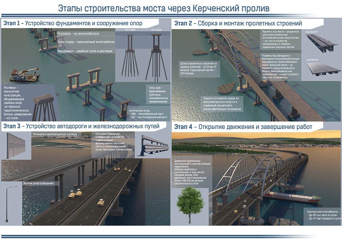 Один из вариантов Керченского моста с автомобильным шоссе и железной дорогой