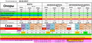 Данные о ходе строительных работ на Керченском мосту