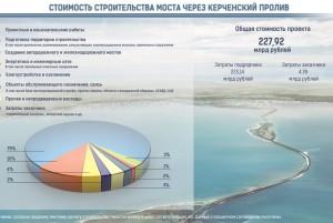 Инфографика: общая смета строительства Керченского моста